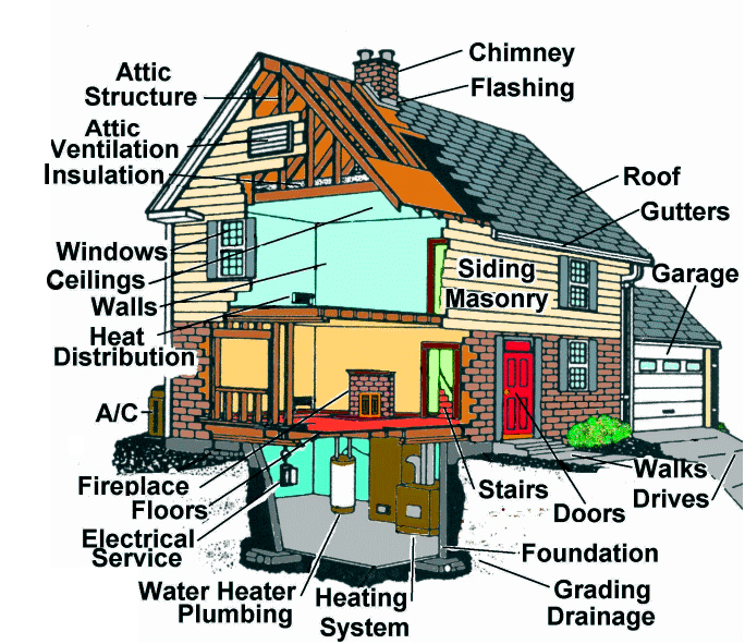 Home Inspection Services in Portland, OR