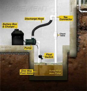 battery_back-up-_sump-pump